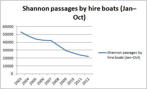 Shannon hire trade 2003–2012