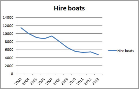 Cruiser hire activity, January to May 2003–2013