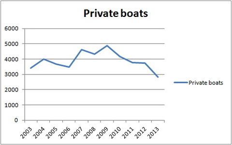 Private boats January to May 2003–2013