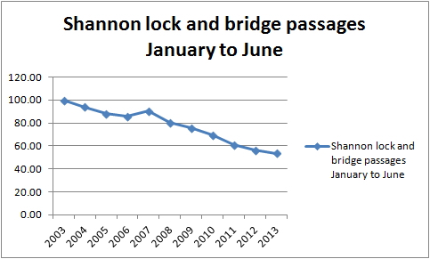 Shannon traffic Jan to June percent