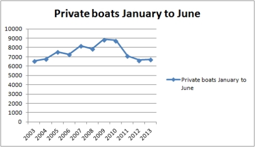 Shannon traffic Jan to June private
