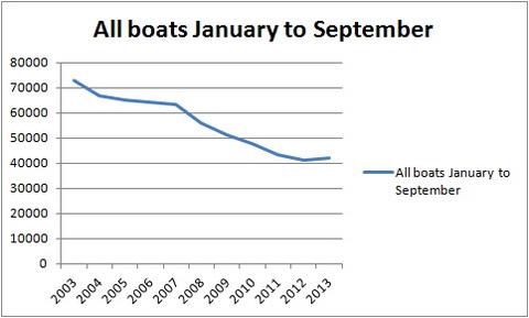 All boats JanSept nos_resize