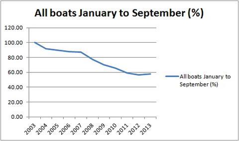 All boats JanSept percent_resize