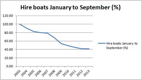 Hire boats JanSept percent_resize