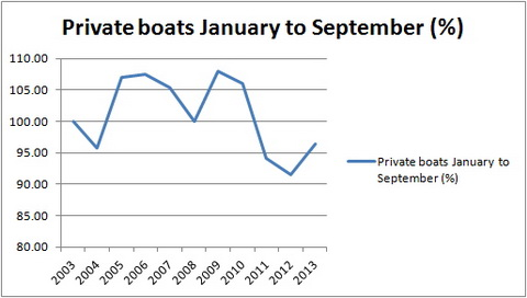 Private boats JanSept percent_resize