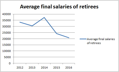 Source:  estimated total final salaries divided by expected numbers of retirees