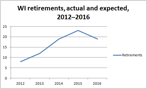 WI retirements 2012–2016