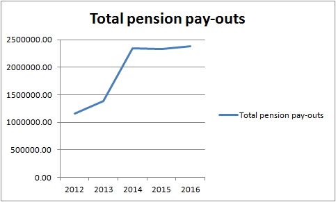 WI totals of actual and predicted pension pay-outs