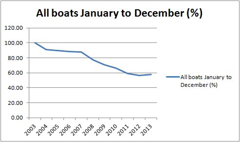 All boats full year %