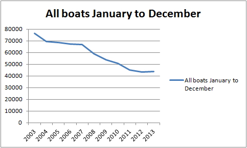 All boats full year