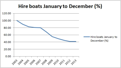 Hire boats full year %