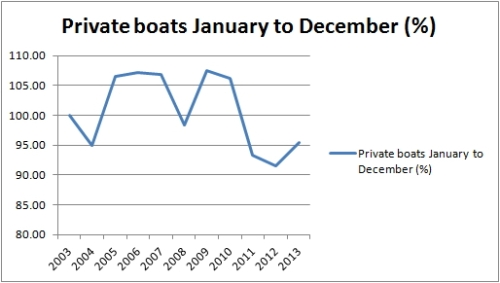 Private boats full year %