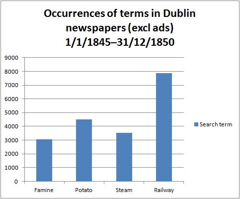 Newspaper terms excl ads 1845–1850