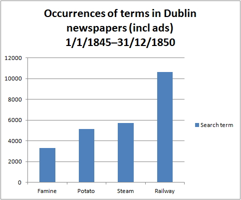 Newspaper terms incl ads 1845–1850