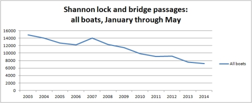 Shannon passages May 2014 01