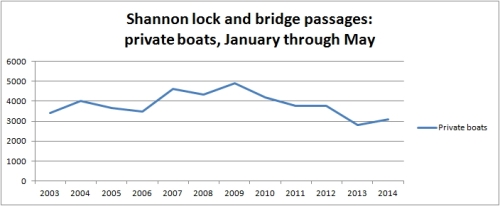 Shannon passages May 2014 02