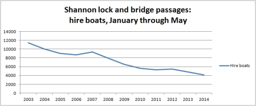 Shannon passages May 2014 03