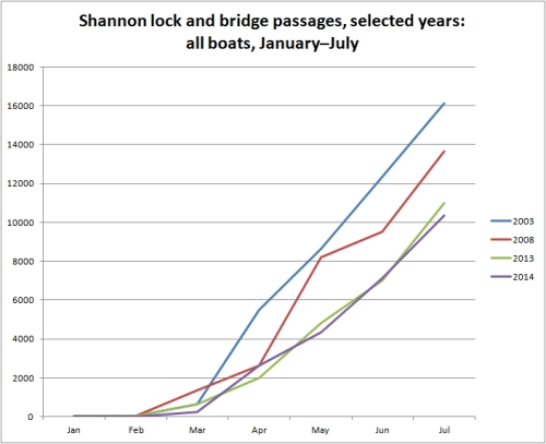 Shannon all boats by month selected years Jan to Jul 2014