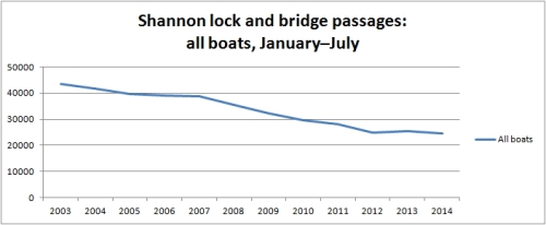 Shannon all boats Jan to Jul 2014
