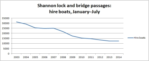 Shannon hired boats Jan to Jul 2014