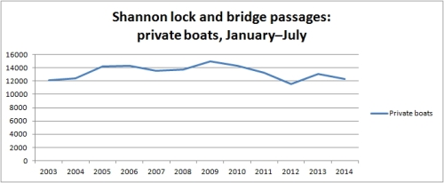 Shannon private boats Jan to Jul 2014