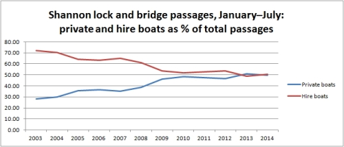 Shannon private -v- hired boats Jan to Jul 2014