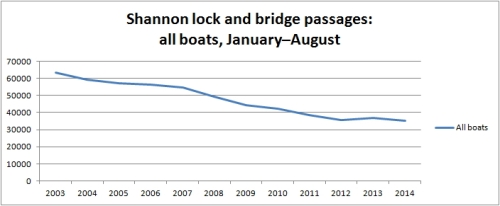 Shannon traffic all boats to August 2014