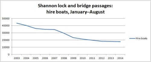 Shannon traffic hire boats to August 2014