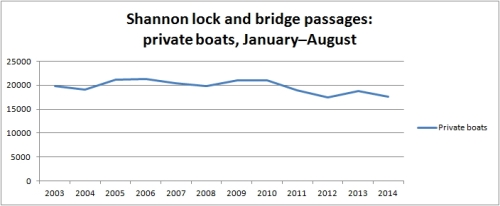 Shannon traffic private boats to August 2014