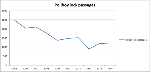 Pollboy lock passages 2005–2014