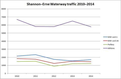 Shannon–Erne Waterway traffic 2010–2014