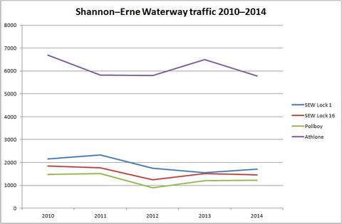Shannon–Erne Waterway traffic 2010–2014