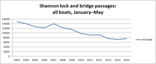 Shannon traffic Jan to May 2015 all boats