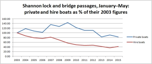Shannon traffic Jan to May 2015 compared with 2003