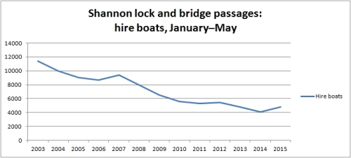 Shannon traffic Jan to May 2015 hire boats