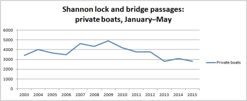 Shannon traffic Jan to May 2015 private boats